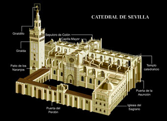 Cathedral of Seville, model.